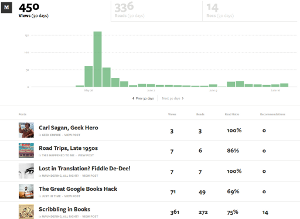My medium.com 'stats' page, as of the morning of June 18, 2013